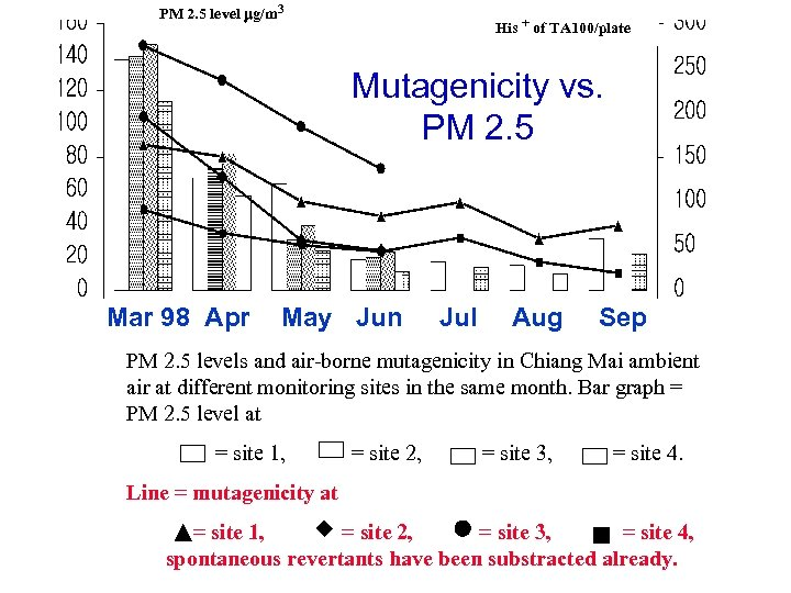 PM 2. 5 level mg/m 3 His + of TA 100/plate Mutagenicity vs. PM