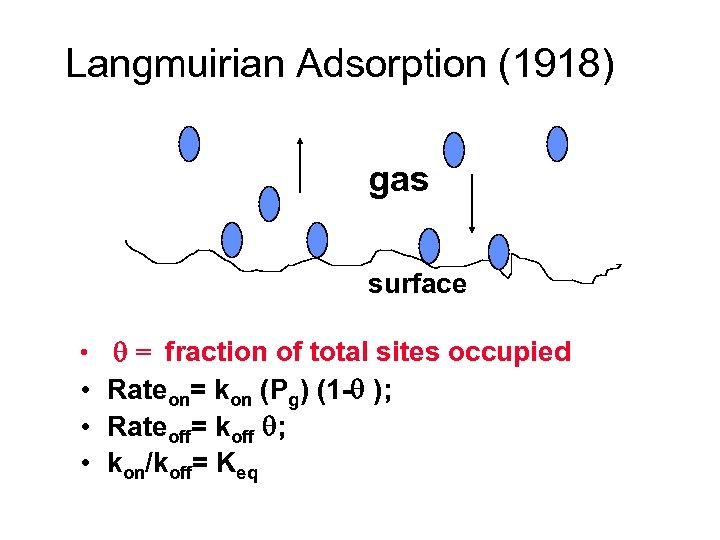 Langmuirian Adsorption (1918) gas surface • = fraction of total sites occupied • Rateon=