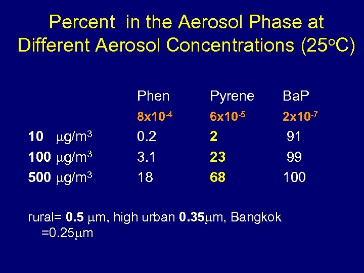 Percent in the Aerosol Phase at Different Aerosol Concentrations (25 o. C) Phen Ba.
