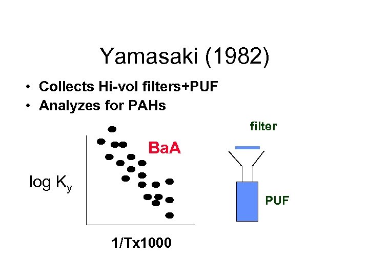 Yamasaki (1982) • Collects Hi-vol filters+PUF • Analyzes for PAHs filter Ba. A log