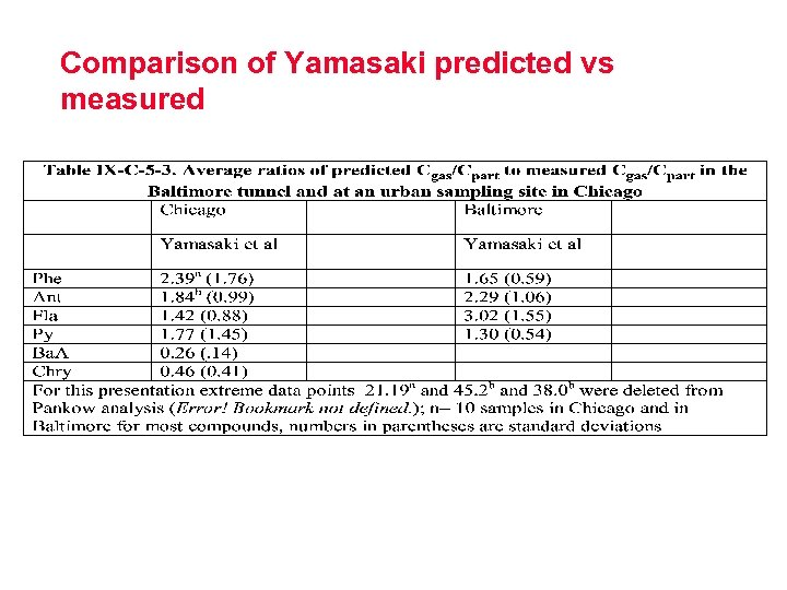 Comparison of Yamasaki predicted vs measured