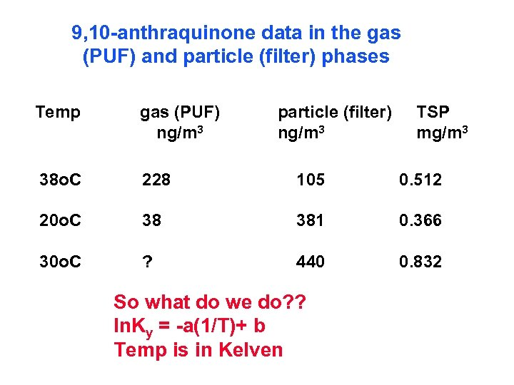 9, 10 -anthraquinone data in the gas (PUF) and particle (filter) phases Temp gas