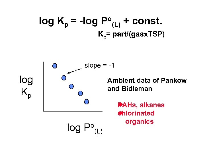 log Kp = -log Po(L) + const. Kp= part/(gasx. TSP) slope = -1 log