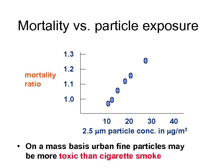 Mortality vs. particle exposure 1. 3 1. 2 mortality 1. 1 ratio 1. 0