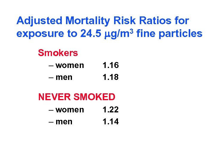 Adjusted Mortality Risk Ratios for exposure to 24. 5 mg/m 3 fine particles Smokers