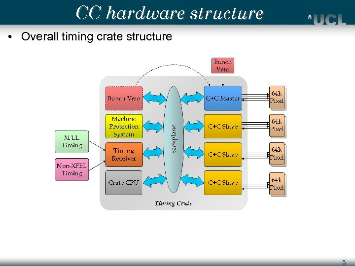CC hardware structure • Overall timing crate structure 5