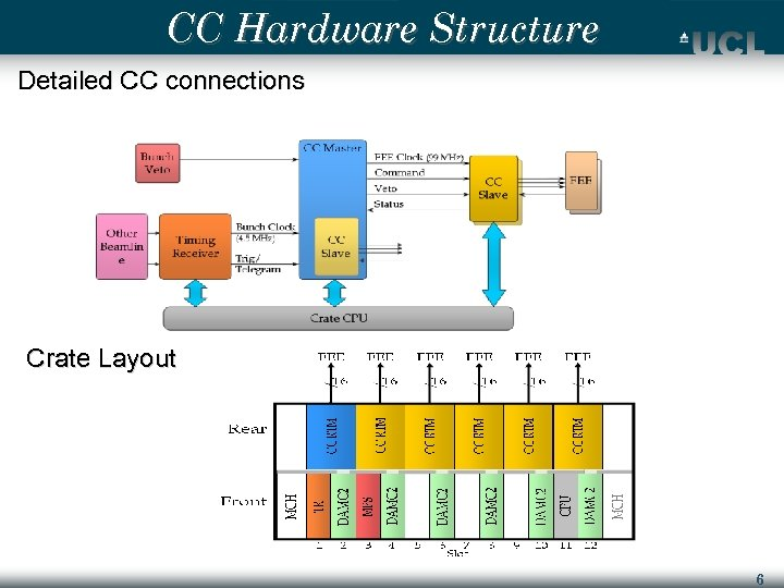 CC Hardware Structure Detailed CC connections Crate Layout 6