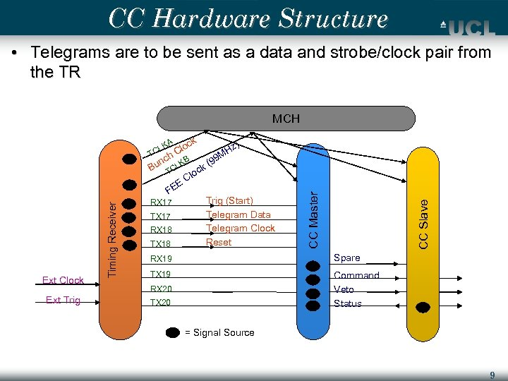 CC Hardware Structure • Telegrams are to be sent as a data and strobe/clock