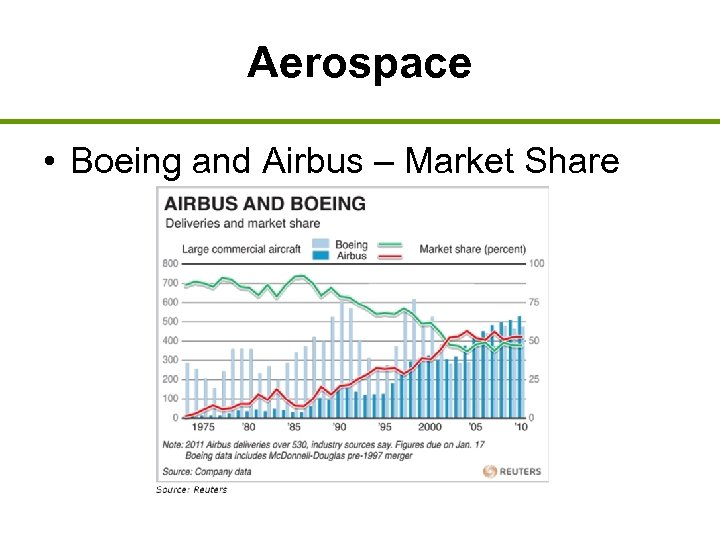 Aerospace • Boeing and Airbus – Market Share