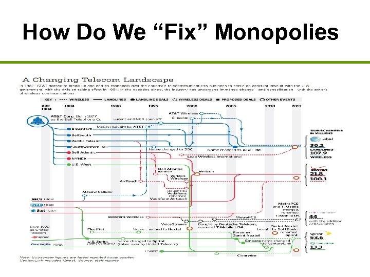 "How Do We ""Fix"" Monopolies •"