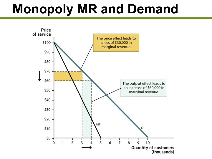 Monopoly MR and Demand