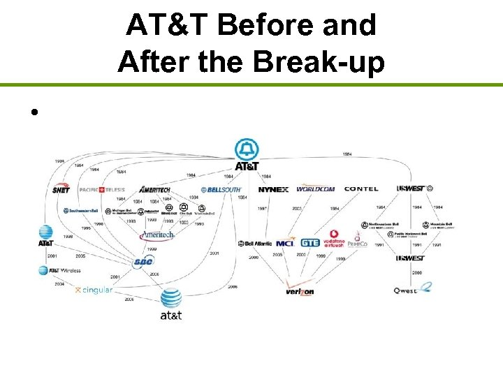 AT&T Before and After the Break-up •