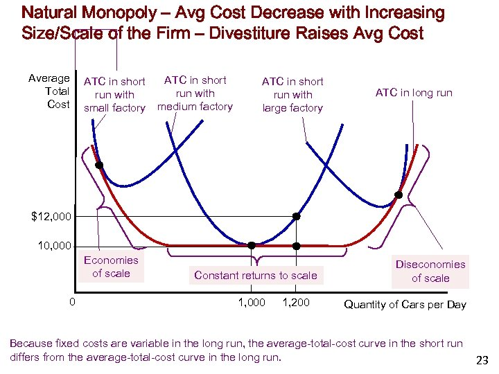 Natural Monopoly – Avg Cost Decrease with Increasing Size/Scale of the Firm – Divestiture