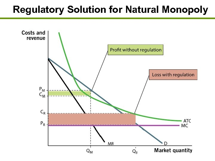 Regulatory Solution for Natural Monopoly