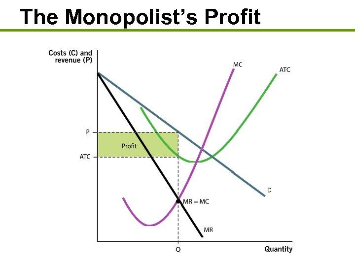 The Monopolist's Profit