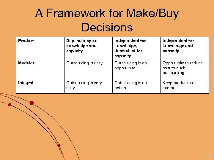 A Framework for Make/Buy Decisions Product Dependency on knowledge and capacity Independent for knowledge,