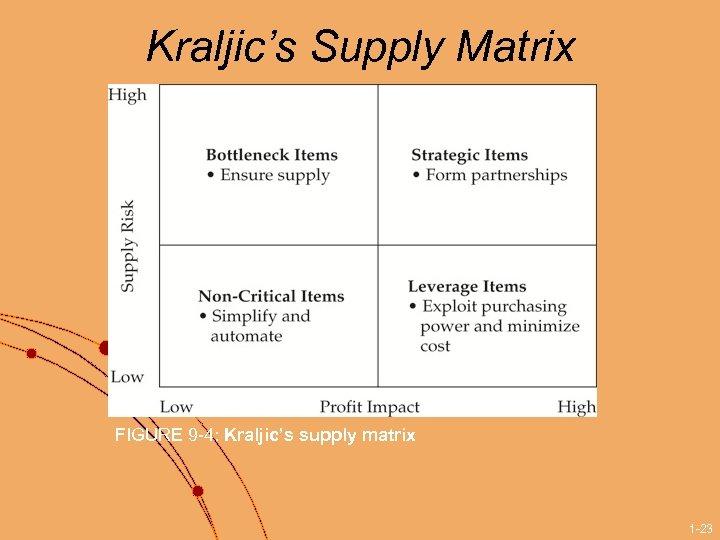 Kraljic's Supply Matrix FIGURE 9 -4: Kraljic's supply matrix 1 -23