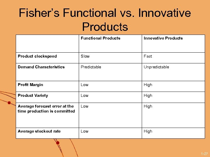 Fisher's Functional vs. Innovative Products Functional Products Innovative Products Product clockspeed Slow Fast Demand