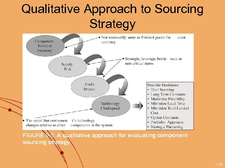 Qualitative Approach to Sourcing Strategy FIGURE 9 -5: A qualitative approach for evaluating component
