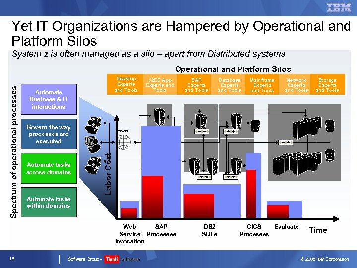 Yet IT Organizations are Hampered by Operational and Platform Silos System z is often