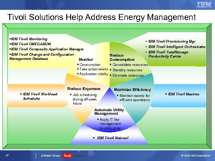 Tivoli Solutions Help Address Energy Management §IBM Tivoli Monitoring §IBM Tivoli OMEGAMON §IBM Tivoli