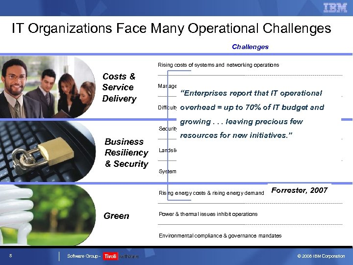 IT Organizations Face Many Operational Challenges Rising costs of systems and networking operations Costs
