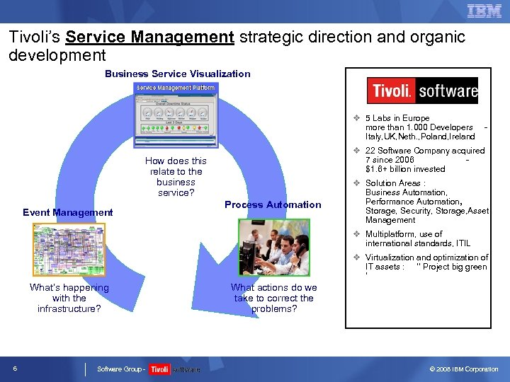 Tivoli's Service Management strategic direction and organic development Business Service Visualization v 5 Labs