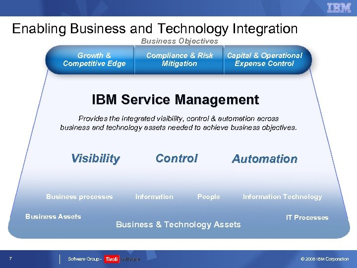 Enabling Business and Technology Integration Business Objectives Growth & Competitive Edge Compliance & Risk