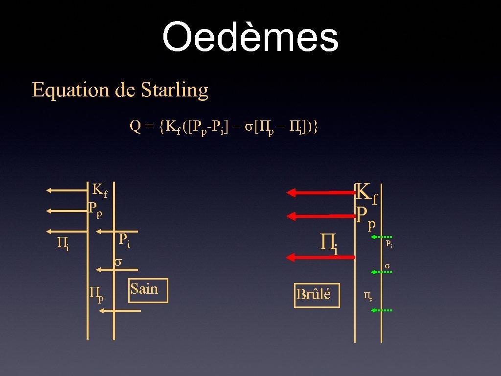 Oedèmes Equation de Starling Q = {Kf ([Pp-Pi] – σ[Πp – Πi])} Kf Pp