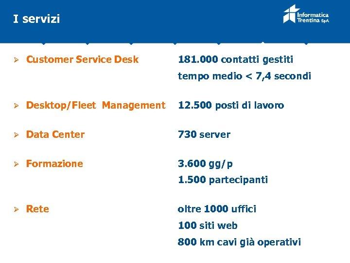 I servizi Ø Customer Service Desk 181. 000 contatti gestiti tempo medio < 7,