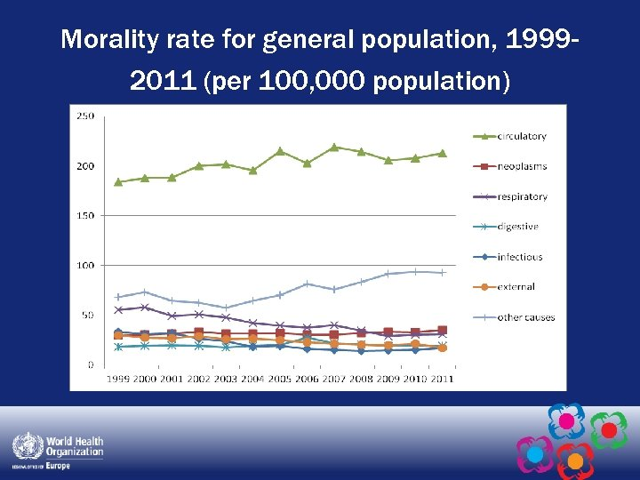 Morality rate for general population, 19992011 (per 100, 000 population)