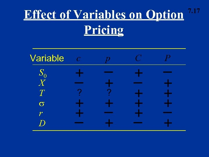 Effect of Variables on Option Pricing Variable S 0 X T r D c