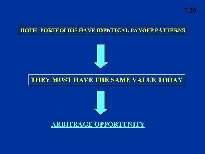 7. 29 BOTH PORTFOLIOS HAVE IDENTICAL PAYOFF PATTERNS THEY MUST HAVE THE SAME VALUE