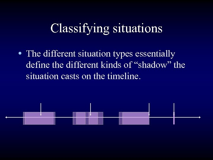 """Classifying situations • The different situation types essentially define the different kinds of """"shadow"""""""