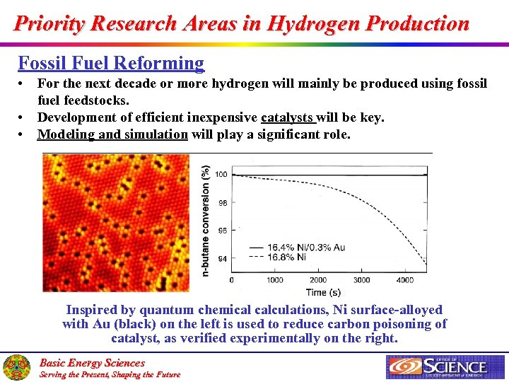 Priority Research Areas in Hydrogen Production Fossil Fuel Reforming • For the next decade
