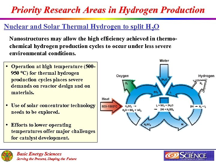 Priority Research Areas in Hydrogen Production Nuclear and Solar Thermal Hydrogen to split H