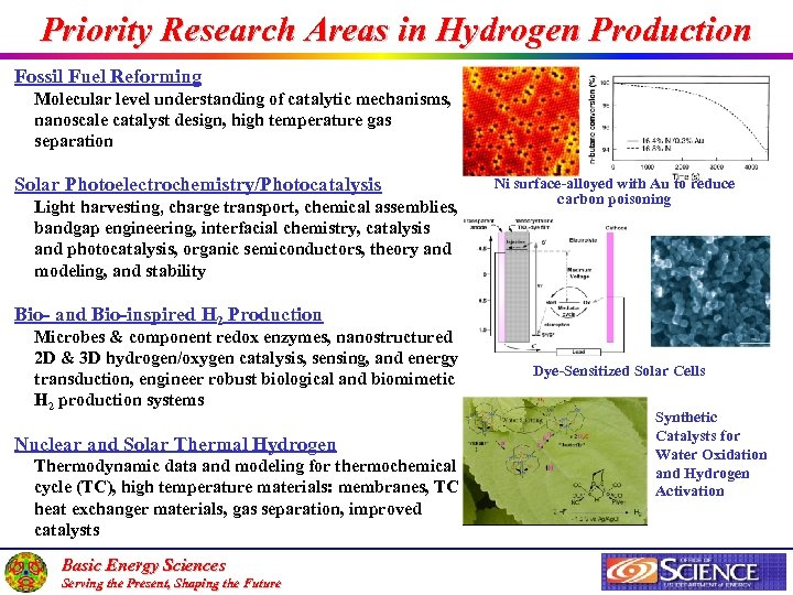 Priority Research Areas in Hydrogen Production Fossil Fuel Reforming Molecular level understanding of catalytic