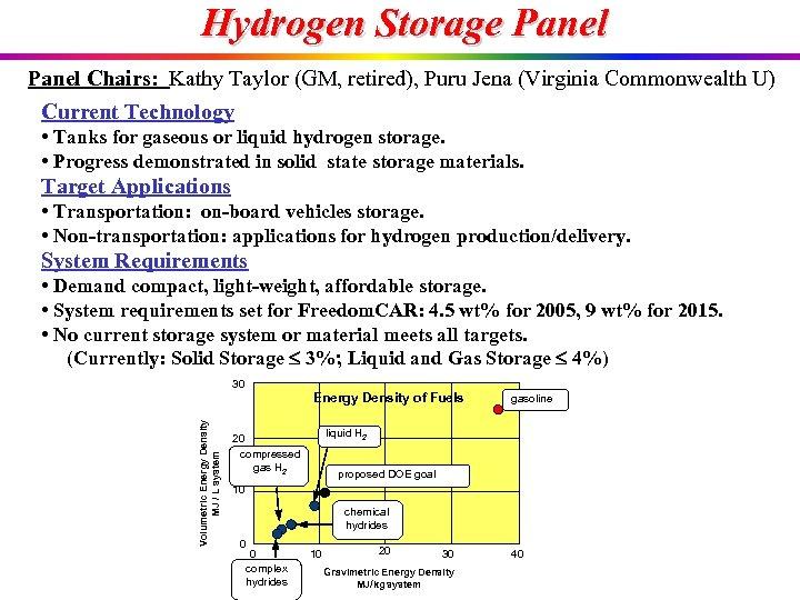 Hydrogen Storage Panel Chairs: Kathy Taylor (GM, retired), Puru Jena (Virginia Commonwealth U) Current