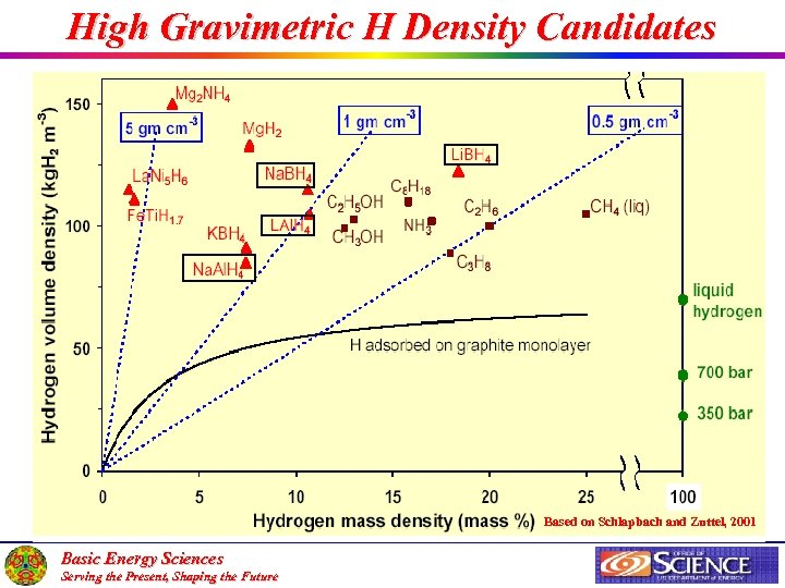 High Gravimetric H Density Candidates Based on Schlapbach and Zuttel, 2001 Basic Energy Sciences