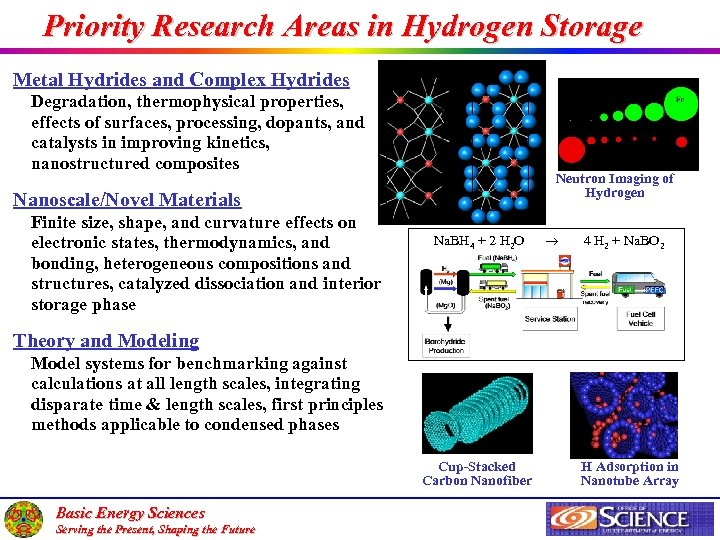 Priority Research Areas in Hydrogen Storage Metal Hydrides and Complex Hydrides Degradation, thermophysical properties,