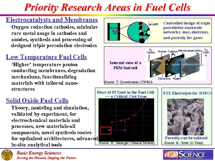 Priority Research Areas in Fuel Cells Electrocatalysts and Membranes Oxygen reduction cathodes, minimize rare