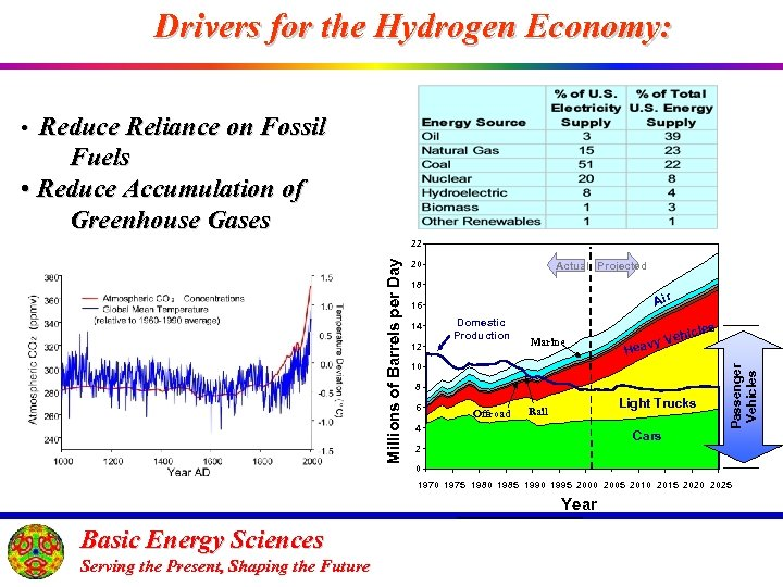 Drivers for the Hydrogen Economy: • Reduce Reliance on Fossil Fuels • Reduce Accumulation