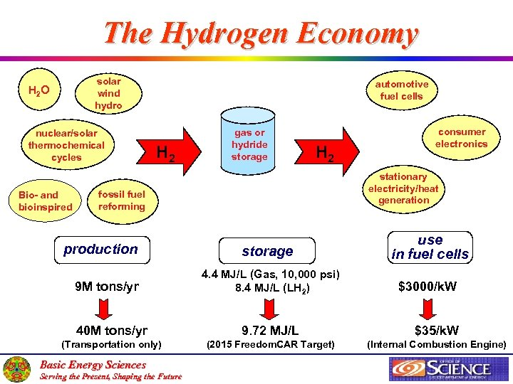 The Hydrogen Economy solar wind hydro H 2 O nuclear/solar thermochemical cycles Bio- and