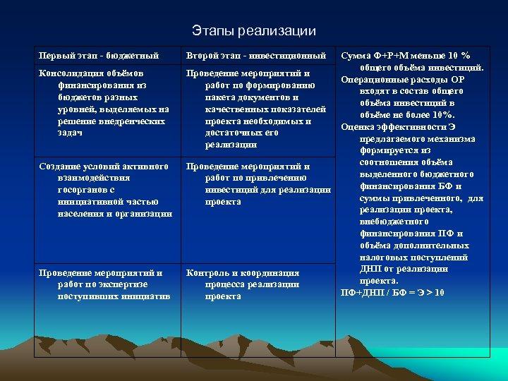 Этапы реализации Первый этап - бюджетный Консолидация объёмов финансирования из бюджетов разных уровней, выделяемых