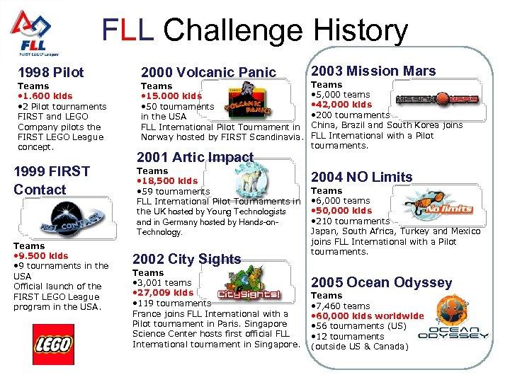 FLL Challenge History 1998 Pilot 2000 Volcanic Panic Teams • 1. 600 kids •