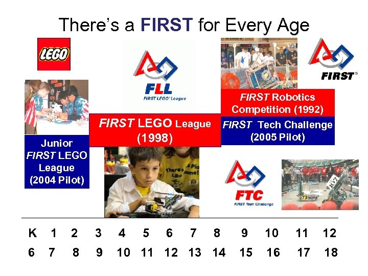 There's a FIRST for Every Age Junior FIRST LEGO League (2004 Pilot) FIRST LEGO