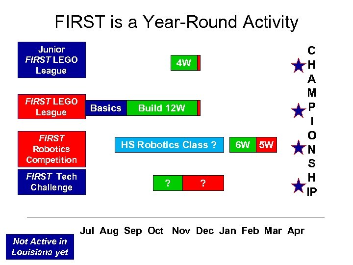 FIRST is a Year-Round Activity Junior FIRST LEGO League 4 W A Basics Build