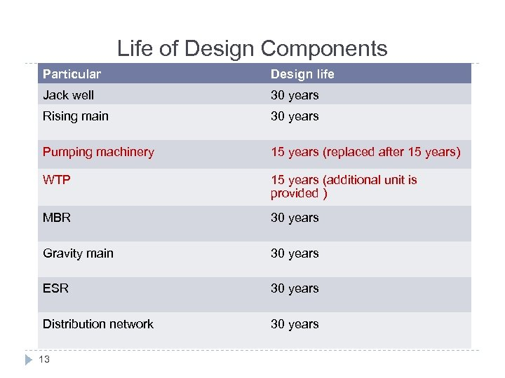 Life of Design Components Particular Design life Jack well 30 years Rising main 30
