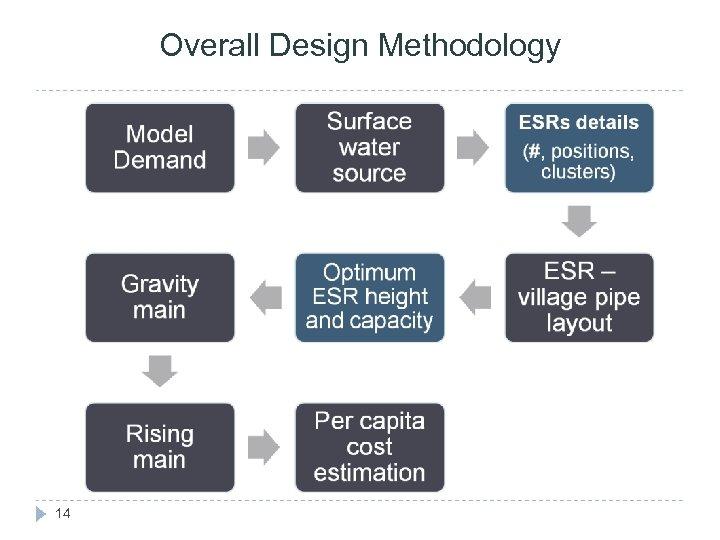 Overall Design Methodology 14