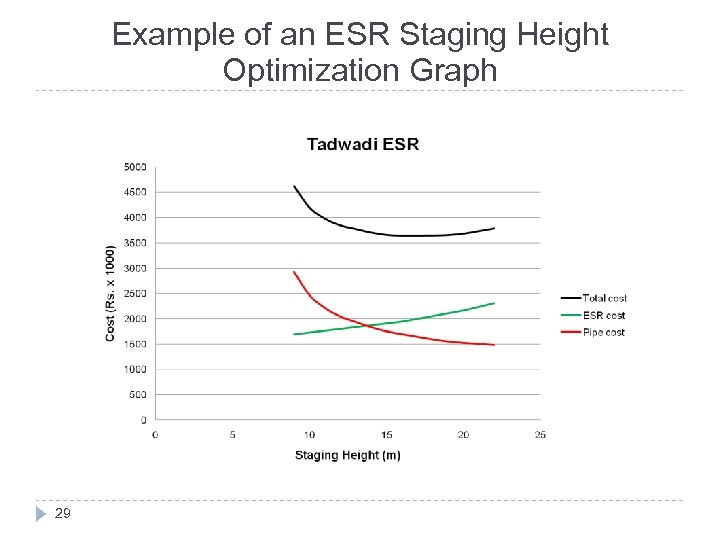 Example of an ESR Staging Height Optimization Graph 29